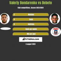 Valeriy Bondarenko vs Bebeto h2h player stats