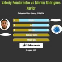 Valeriy Bondarenko vs Marlon Rodrigues Xavier h2h player stats