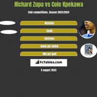Richard Zupa vs Cole Kpekawa h2h player stats