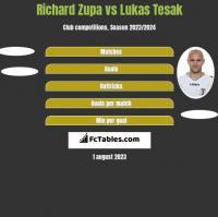Richard Zupa vs Lukas Tesak h2h player stats