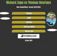 Richard Zupa vs Thomas Heurtaux h2h player stats