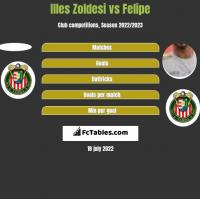 Illes Zoldesi vs Felipe h2h player stats