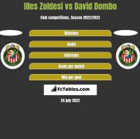 Illes Zoldesi vs David Dombo h2h player stats