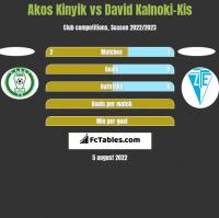 Akos Kinyik vs David Kalnoki-Kis h2h player stats
