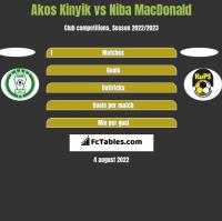 Akos Kinyik vs Niba MacDonald h2h player stats