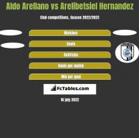 Aldo Arellano vs Arelibetsiel Hernandez h2h player stats