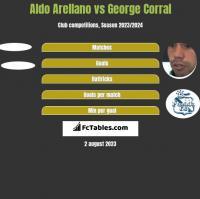 Aldo Arellano vs George Corral h2h player stats