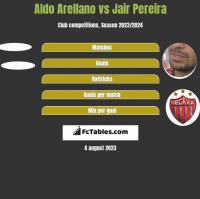Aldo Arellano vs Jair Pereira h2h player stats