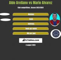 Aldo Arellano vs Mario Alvarez h2h player stats