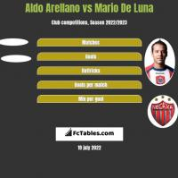 Aldo Arellano vs Mario De Luna h2h player stats