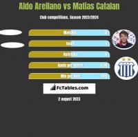 Aldo Arellano vs Matias Catalan h2h player stats