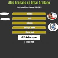 Aldo Arellano vs Omar Arellano h2h player stats