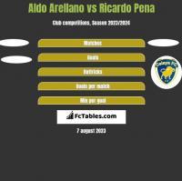 Aldo Arellano vs Ricardo Pena h2h player stats