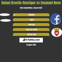 Rafael Broetto Henrique vs Emanuel Novo h2h player stats
