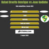 Rafael Broetto Henrique vs Joao Godinho h2h player stats