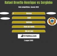 Rafael Broetto Henrique vs Serginho h2h player stats
