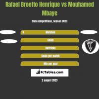 Rafael Broetto Henrique vs Mouhamed Mbaye h2h player stats