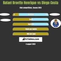 Rafael Broetto Henrique vs Diego Costa h2h player stats
