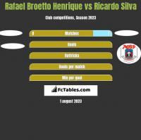 Rafael Broetto Henrique vs Ricardo Silva h2h player stats