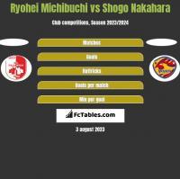 Ryohei Michibuchi vs Shogo Nakahara h2h player stats