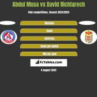 Abdul Musa vs David Richtarech h2h player stats