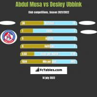 Abdul Musa vs Desley Ubbink h2h player stats