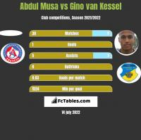 Abdul Musa vs Gino van Kessel h2h player stats