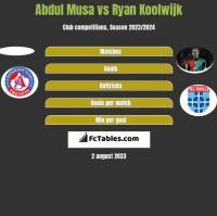 Abdul Musa vs Ryan Koolwijk h2h player stats