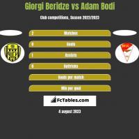 Giorgi Beridze vs Adam Bodi h2h player stats
