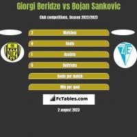 Giorgi Beridze vs Bojan Sankovic h2h player stats