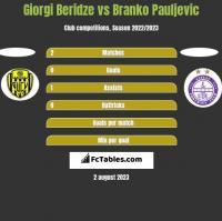 Giorgi Beridze vs Branko Pauljevic h2h player stats