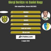 Giorgi Beridze vs Daniel Nagy h2h player stats