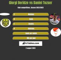 Giorgi Beridze vs Daniel Tozser h2h player stats
