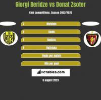 Giorgi Beridze vs Donat Zsoter h2h player stats