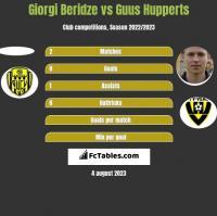 Giorgi Beridze vs Guus Hupperts h2h player stats