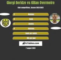 Giorgi Beridze vs Killan Overmeire h2h player stats