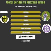Giorgi Beridze vs Krisztian Simon h2h player stats