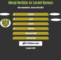 Giorgi Beridze vs Lorant Kovacs h2h player stats