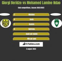 Giorgi Beridze vs Mohamed Lamine Ndao h2h player stats