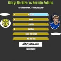 Giorgi Beridze vs Nermin Zolotic h2h player stats