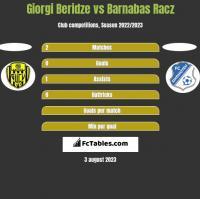 Giorgi Beridze vs Barnabas Racz h2h player stats