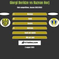 Giorgi Beridze vs Razvan Horj h2h player stats