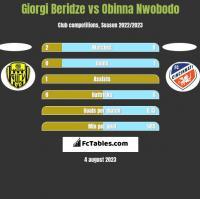 Giorgi Beridze vs Obinna Nwobodo h2h player stats
