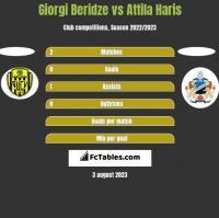 Giorgi Beridze vs Attila Haris h2h player stats