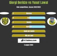 Giorgi Beridze vs Yusuf Lawal h2h player stats