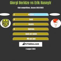 Giorgi Beridze vs Erik Kusnyir h2h player stats