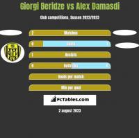 Giorgi Beridze vs Alex Damasdi h2h player stats