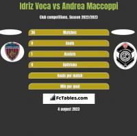 Idriz Voca vs Andrea Maccoppi h2h player stats