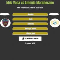 Idriz Voca vs Antonio Marchesano h2h player stats