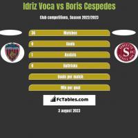 Idriz Voca vs Boris Cespedes h2h player stats